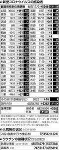 大阪府の累計死者、東京上回り全国最多に…国内の新規感染5262人