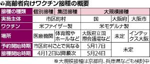 大阪市も大規模接種会場を用意、「二重予約」にご注意