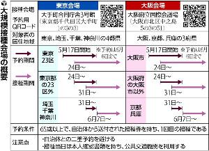 大規模接種、東京・大阪で予約スタート…23日までは23区内と大阪市内の65歳以上対象