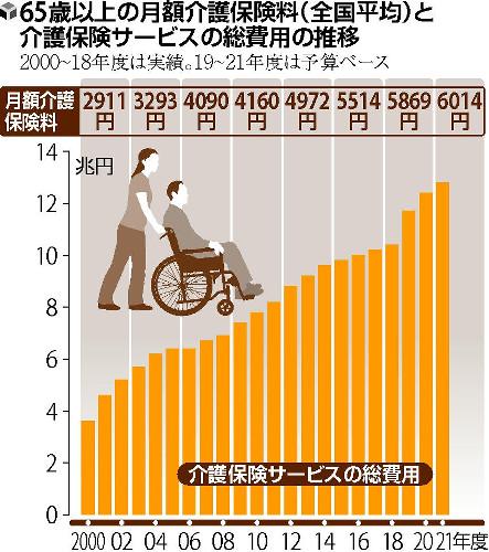 [安心の設計]介護保険料上昇 平均月6000円超、生活圧迫