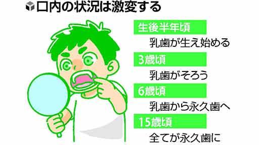 口の中の健康(1)子どものかみ合わせや歯並びのトラブル 放置すれば永久歯にも影響