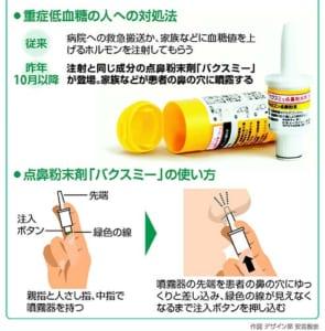 「重症低血糖」への対処…点鼻粉末剤 新たに登場