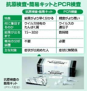 コロナ抗原検査 簡易キットとは…すぐに判定 広く配布へ