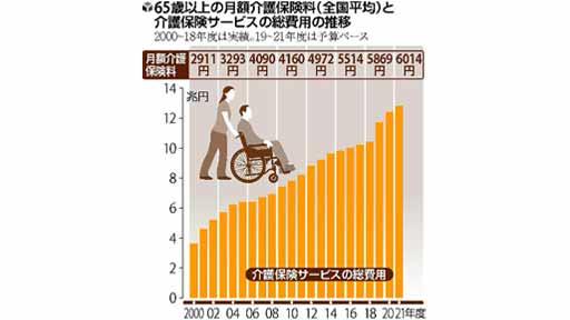 「食費を切り詰めるしか」 65歳以上介護保険料、平均月6000円超に上昇…滞納、資産差し押さえ最多に
