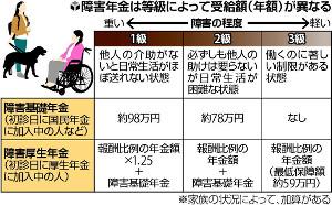 現役から対象 2種類の制度…障害年金とは?