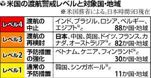 米国務省、日本への渡航警戒レベルを「レベル3」に緩和…五輪への言及なし