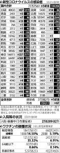 国内で新たに1418人感染、2日ぶり1000人上回る…大阪府は3日ぶり100人台