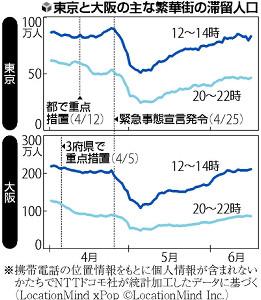 宣言中も人出抑制続かず…東京や大阪、まん延防止移行