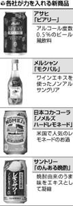 ビール各社、「家飲み」に照準…低アル・ノンアル人気