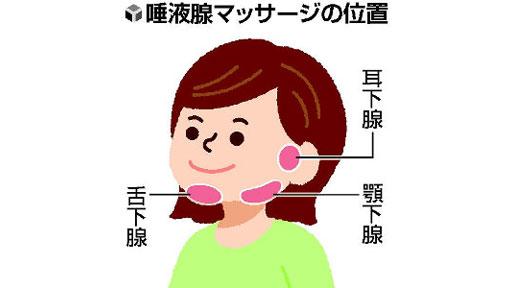#コロナ禍の口腔ケア(上)唾液に抗菌物質…マッサージで分泌促し感染症予防を
