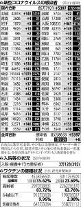 国内の新規感染5397人…2か月ぶり5000人超え