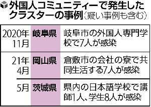 【独自】政府、在留外国人のコロナ検査拡充へ…日本語学校にキット無償配布