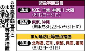 埼玉・千葉・神奈川・大阪に緊急事態宣言、31日まで…全域で酒提供停止