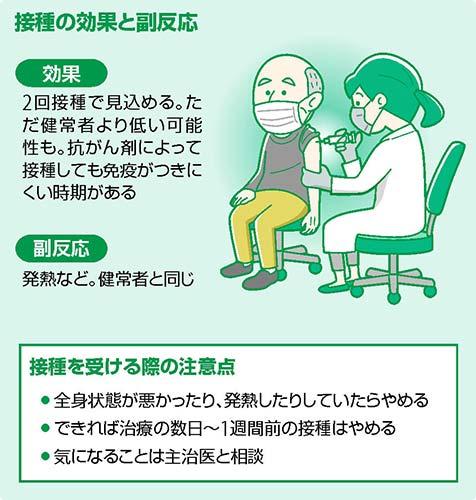 がん患者 コロナワクチン大丈夫?…重症化予防など効果