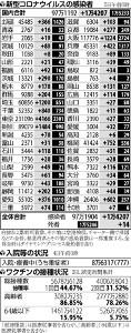 国内の新規感染者1万4207人、14都府県で最多更新…東京は20代が最多占める