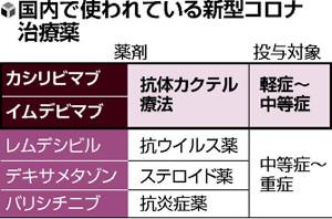 発症7日以内の入院・投与カギ、「抗体カクテル療法」大阪でも開始