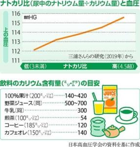 高血圧対策 減塩だけでOK?…カリウム増やす工夫も