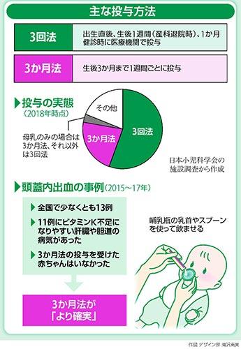 乳児のビタミンK投与…「生後3か月まで週1」に
