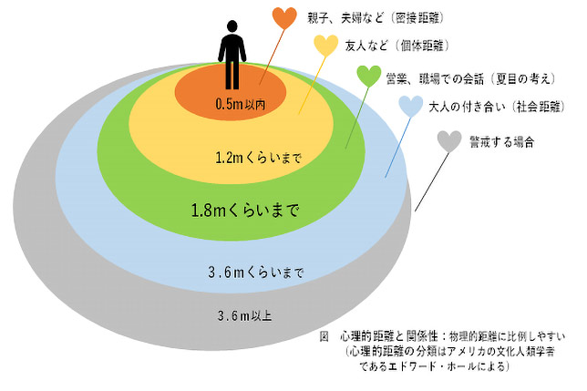 人間同士の物理的な距離は、心理的な距離と比例……コロナで職場の人間関係が変わる!
