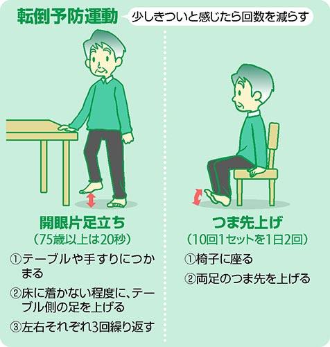 お年寄りの転倒どう防ぐ?…バランス鍛える運動を