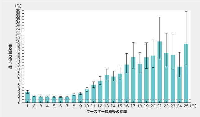 ブースター接種でコロナ感染率が10分の1に イスラエル・113万人超のリアルワールドデータ