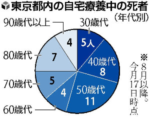 「第5波」自宅療養死、東京44人で突出…未接種が大半・30~50代多く