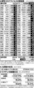 国内の新規感染2134人…東京は日曜日では半年ぶりに300人下回る
