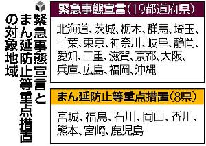 緊急事態宣言・まん延防止措置、政府が解除へ…知事が判断する時短要請は継続