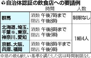 宣言解除19都道府県、「酒」制限緩和へ…東京は「午後8時まで・4人以内」