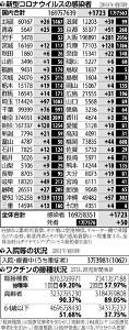 国内で新たに1723人感染、最多は大阪府の281人…都内は3日連続で300人下回る