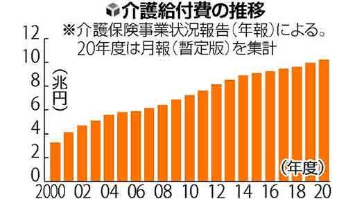 介護給付費 19年度3.5%増…9兆9622億円