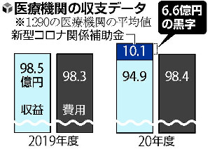 コロナ病院 黒字6・6億円…昨年度 厚労省調査
