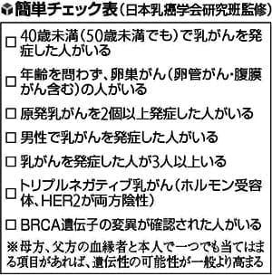 20130529_乳房予防切除に注目_表1M