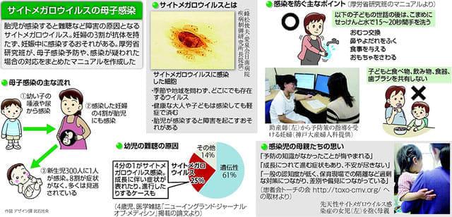 メガロ ウイルス サイト