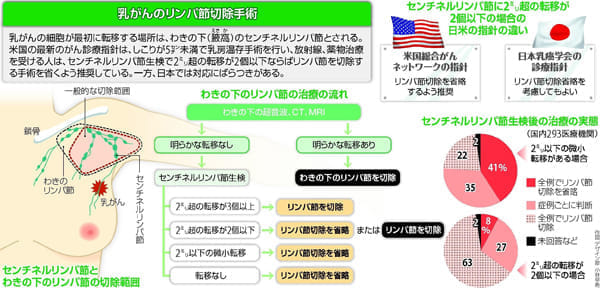 20151022夕刊_医療面_600