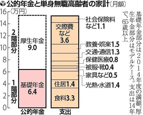 20150224社会保障のはてな_表01L