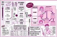 作図 デザイン課・大庭純子