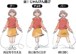 跳び 方 縄跳び 縄跳びの長さ・選び方3選|身長別・年代と目的別・跳び方別