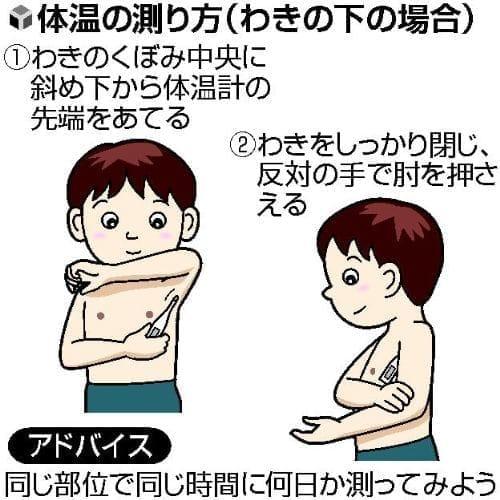 (1)正しく測定平熱を知る : yomiDr. / ヨミドクター(読売新聞)