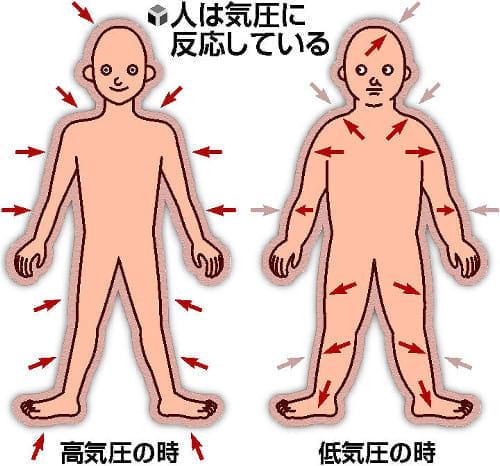 気圧 関節 に対する画像結果